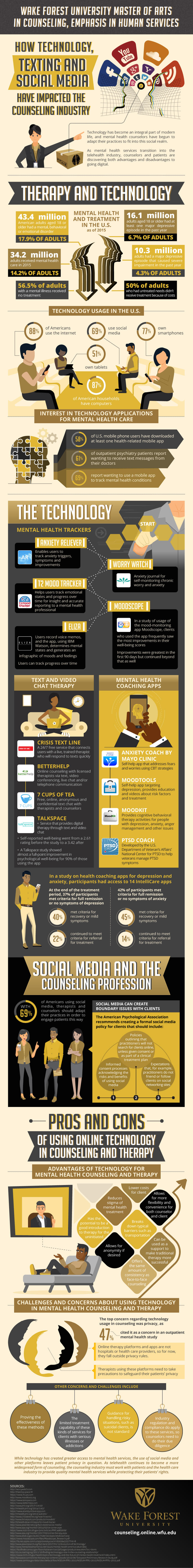 Infographic: The impact of technology, texting, and social media to counseling industry.